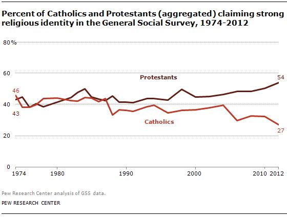"""קתולים ופרוטסטנטים בארה""""ב המעידים כי הדת חשובה בחייהם. בניגוד לצפי של תיזת החילון - עלייה בחשיבות הדת בחייהם של פרוטסטנטים. מקור: מכון הסקרים PEW"""