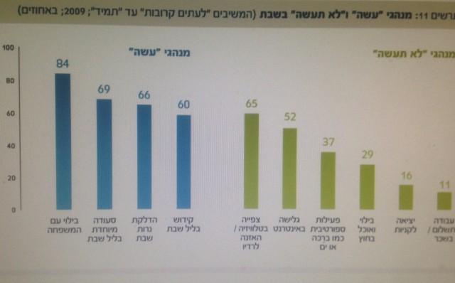 מנהגי שבת בקרב ישראלים יהודים. מקור: יהודים ישראלים - דיוקן
